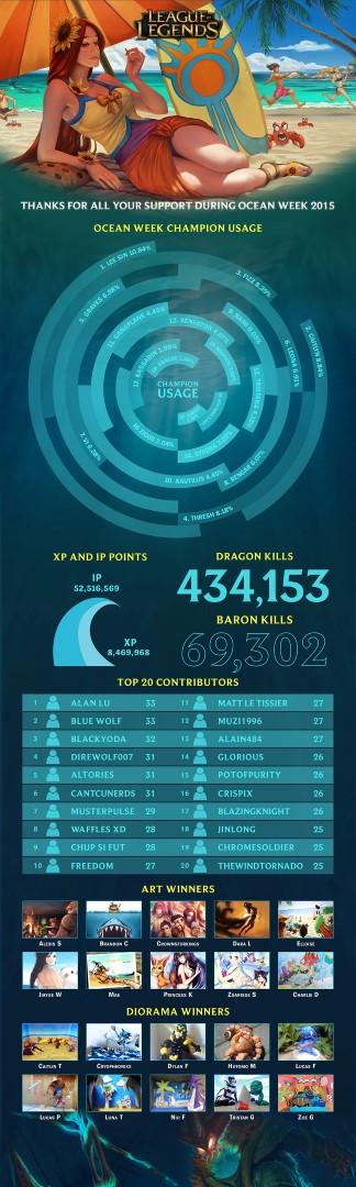 Riot Ocean Week Infographic