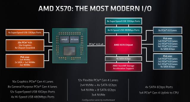 X570 Chipset
